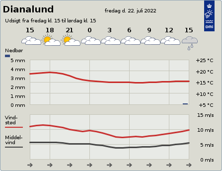 byvejr verdensvejr 4293 Dianalund, Danmark