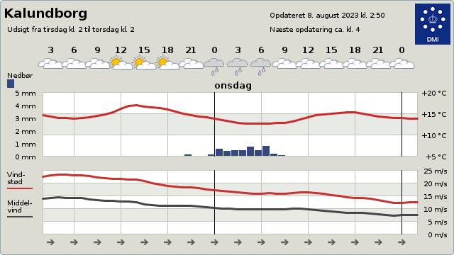Lokal vejrudsigt fra DMI