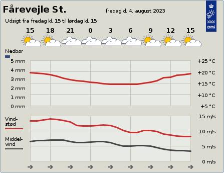 byvejr verdensvejr 4540 Fårevejle St,Danmark
