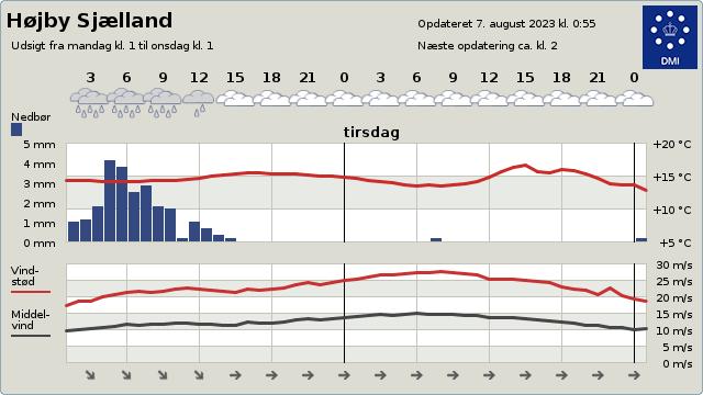 2 døgns vejrudsigt for Mensalgård Golfklub