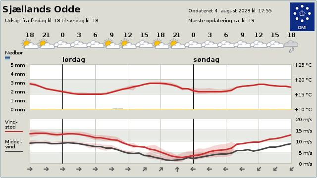 Sj�llands odde vejr