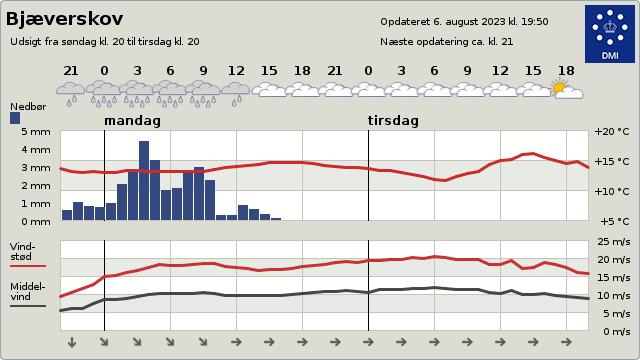 F� opdaterede vejrudsigter p� dmi.dk