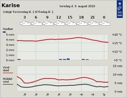byvejr verdensvejr 4653 Karise, Danmark