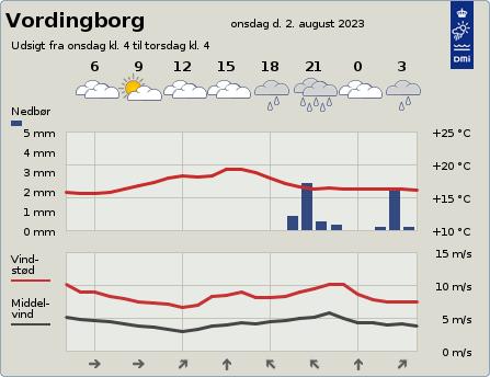 byvejr verdensvejr 4760 Vordingborg, Danmark