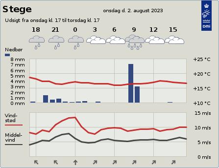 byvejr verdensvejr 4780 Stege, Danmark