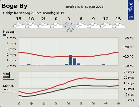 byvejr verdensvejr 4793 Bogø By, Danmark