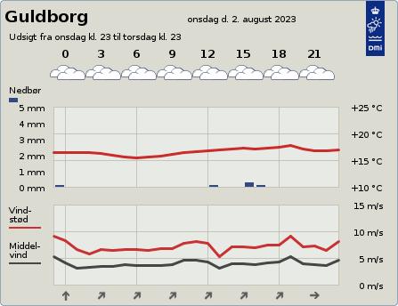 byvejr verdensvejr 4862 Guldborg, Danmark
