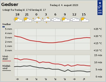 byvejr verdensvejr 4874 Gedser, Danmark
