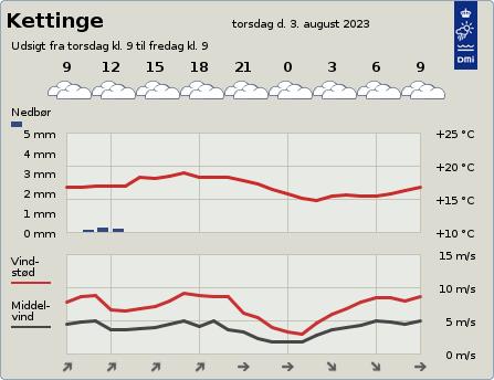 byvejr verdensvejr 4892 Kettinge,Danmark