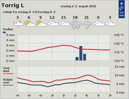 byvejr verdensvejr 4943 Torrig L,Danmark