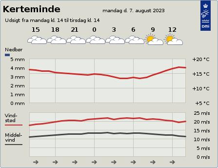 byvejr verdensvejr 5300 Kerteminde,Danmark