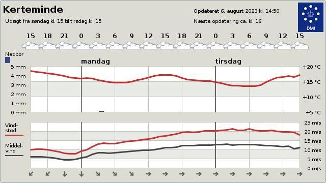 �bn: http://www.dmi.dk/vejr/til-lands/byvejr/by/vis/DK/5300/Kerteminde,Danmark