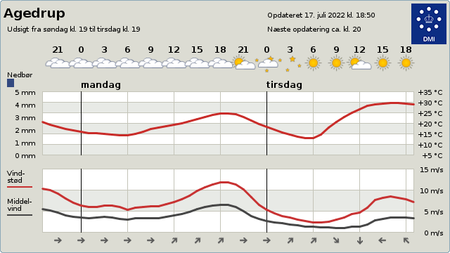 byvejr verdensvejr 5320 Agedrup, Danmark