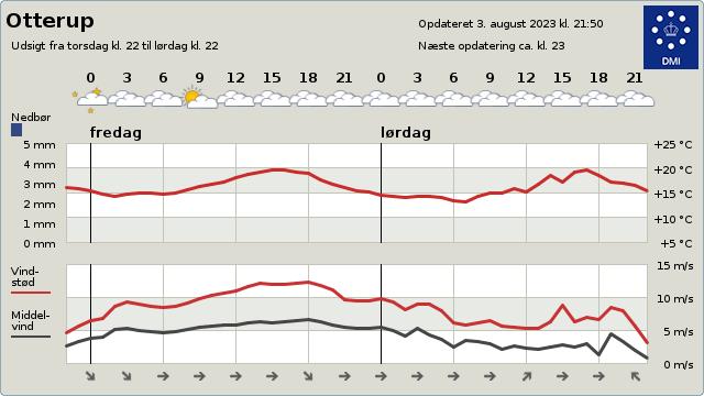 Vejret i Otterup