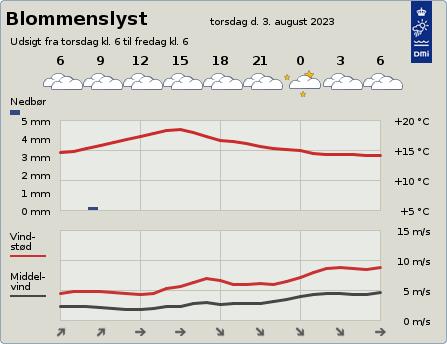 byvejr verdensvejr 5491 Blommenslyst,Danmark