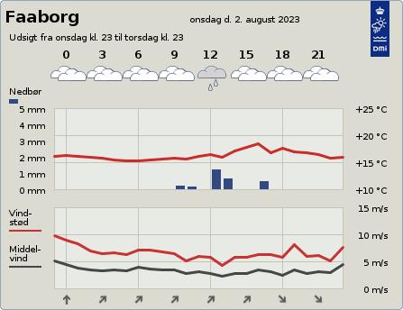 byvejr verdensvejr 5600 Faaborg, Danmark