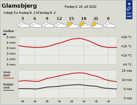 byvejr verdensvejr 5620 Glamsbjerg, Danmark