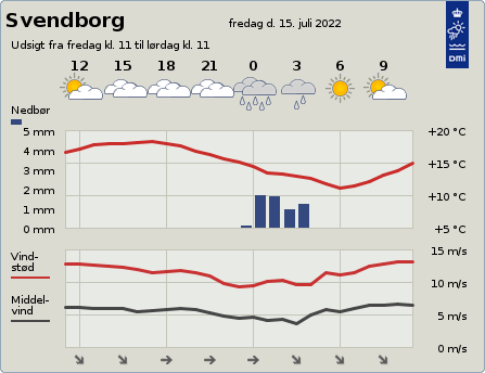 byvejr verdensvejr 5700 Svendborg