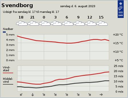 byvejr verdensvejr 5700 Svendborg, Danmark