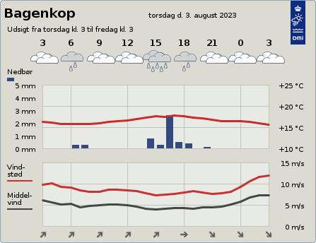 byvejr verdensvejr 5935 Bagenkop, Danmark