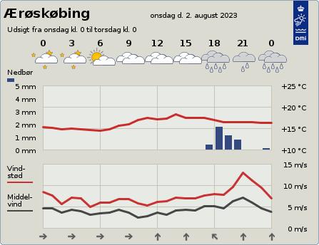 byvejr verdensvejr 5970 Ærøskøbing, Danmark