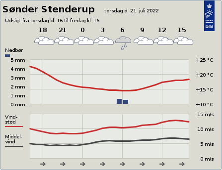 byvejr verdensvejr 6092 Sønder Stenderup, Danmark