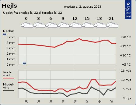 byvejr verdensvejr 6094 Danmark