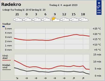byvejr verdensvejr 6230 Rødekro, Danmark