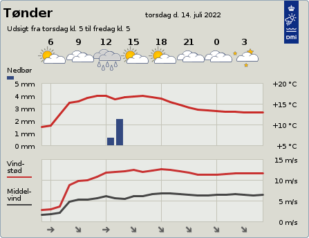 byvejr verdensvejr 6270 Tønder,Danmark