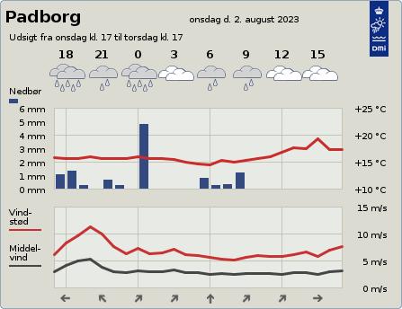 byvejr verdensvejr 6330 Padborg, Danmark