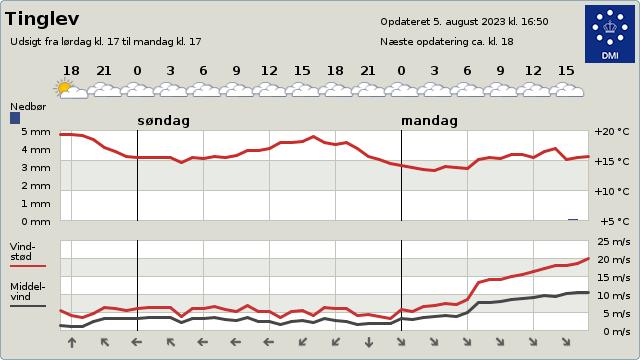 Vejret i Tinglev