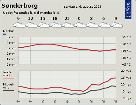 byvejr verdensvejr 6400 Sønderborg,Danmark
