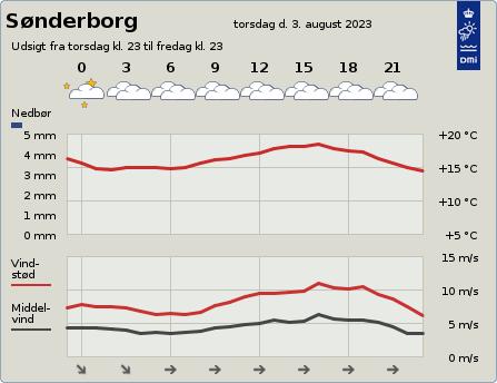 DMI-Wetterprognose 48 h