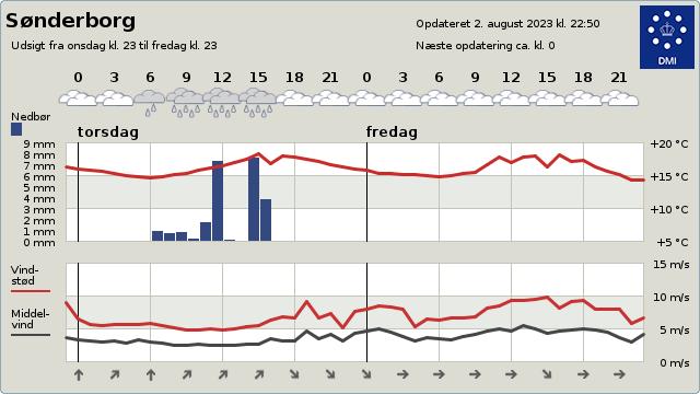 Vejret i Sønderborg