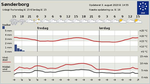 meteogramm sonderborg