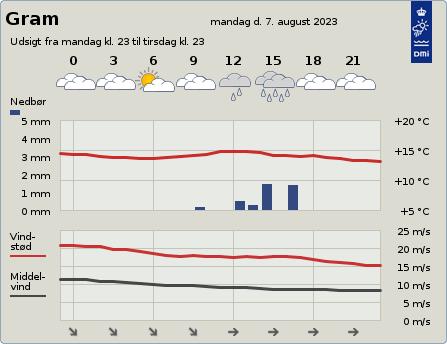 byvejr verdensvejr 6510 Gram,Danmark