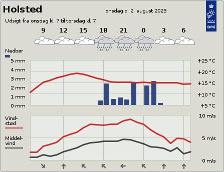 byvejr verdensvejr 6670 Holsted,Danmark