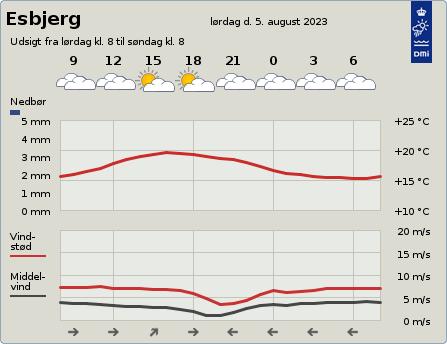 byvejr verdensvejr 6700 Esbjerg,Danmark