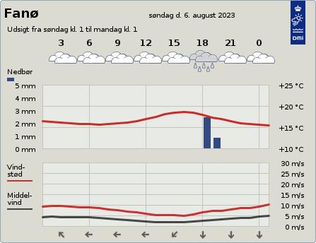 Vejret på Fanø de kommende 2 døgn ifølge DMI