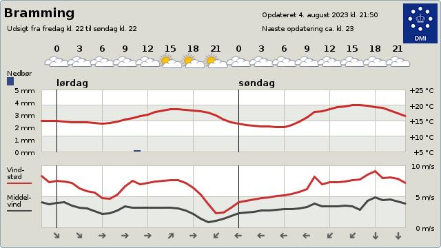 byvejr verdensvejr 6740 Bramming, Danmark