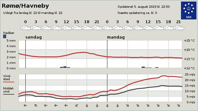 Vejret på Rømø