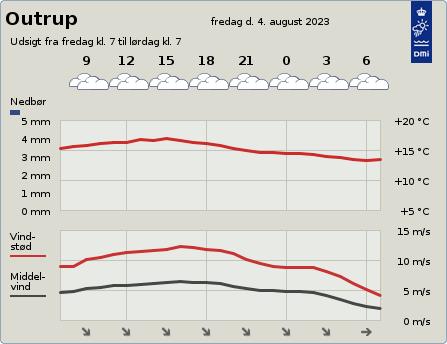 byvejr verdensvejr 6855 Outrup, Danmark