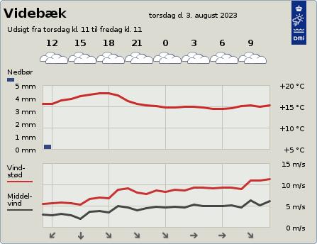 byvejr verdensvejr 6920 Videbæk, Danmark
