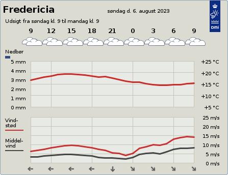 byvejr verdensvejr 7000 Fredericia, Danmark