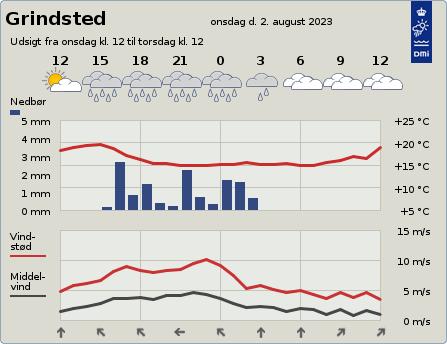 byvejr verdensvejr 7200 Grindsted, Danmark