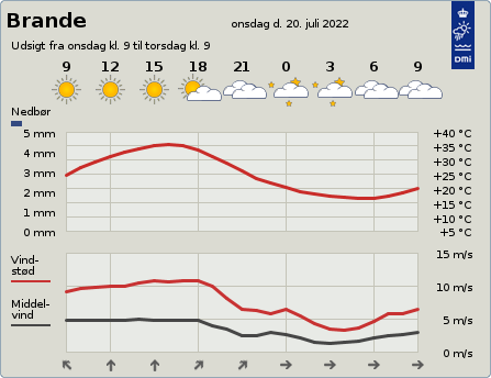 byvejr verdensvejr 7330 Brande, Danmark