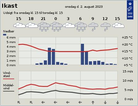 byvejr verdensvejr 7430 Ikast, Danmark