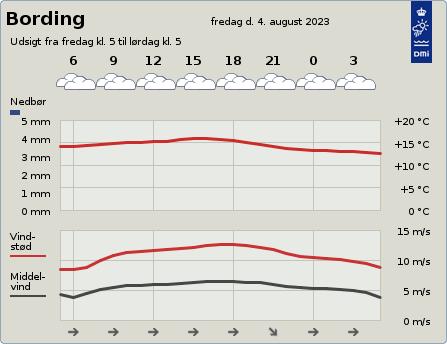 byvejr verdensvejr 7441 Bording, Danmark