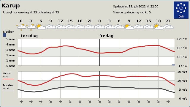 byvejr verdensvejr 7470 Karup, Danmark
