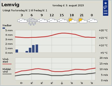 byvejr verdensvejr 7620 Lemvig,Danmark